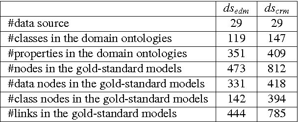 Figure 4 for Learning the Semantics of Structured Data Sources