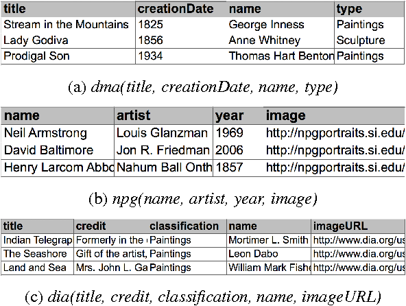 Figure 3 for Learning the Semantics of Structured Data Sources