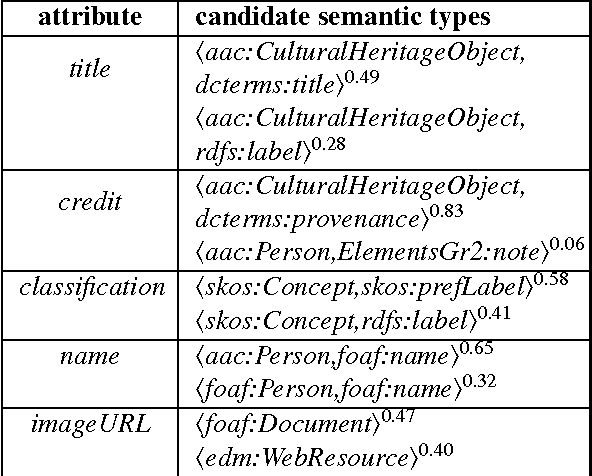 Figure 2 for Learning the Semantics of Structured Data Sources