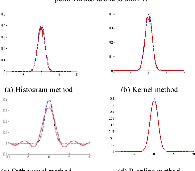 Fig. 2. Estimation of the Gaussian distribution by the different non-parametric methods.