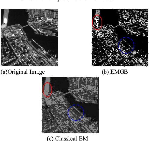 Fig. 3. Comparison of segmentation image using both the classical EM algorithm and the EMGB algorithm