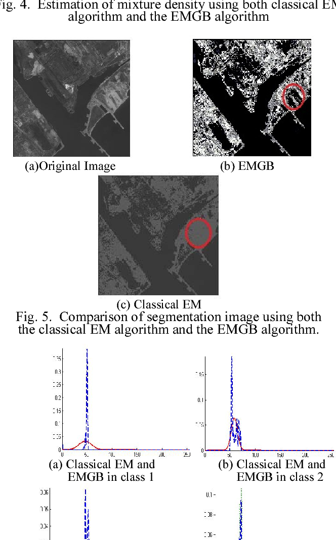 Fig. 5. Comparison of segmentation image using both the classical EM algorithm and the EMGB algorithm.