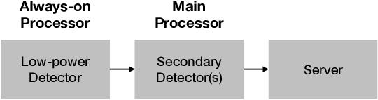 Figure 1 for Multi-task Learning for Voice Trigger Detection