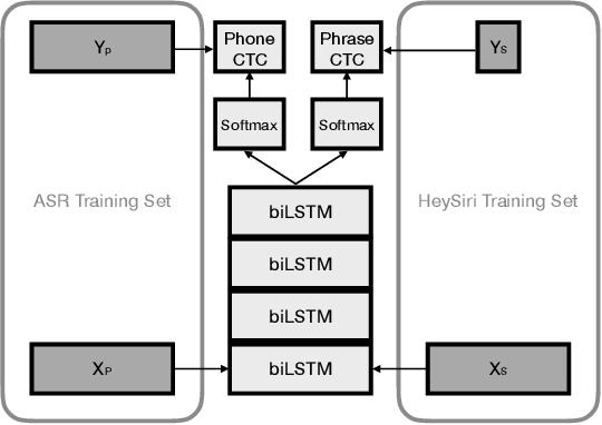 Figure 2 for Multi-task Learning for Voice Trigger Detection
