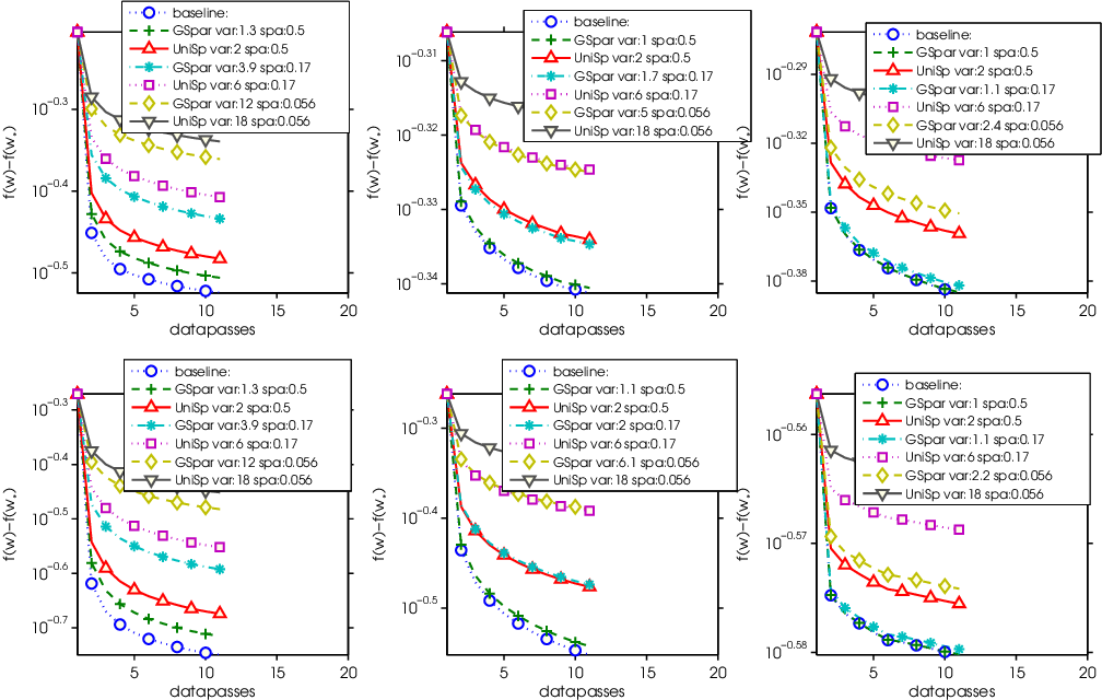 Figure 1 for Gradient Sparsification for Communication-Efficient Distributed Optimization
