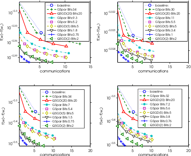 Figure 3 for Gradient Sparsification for Communication-Efficient Distributed Optimization