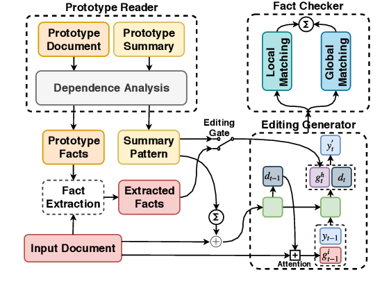 Figure 2 for How to Write Summaries with Patterns? Learning towards Abstractive Summarization through Prototype Editing