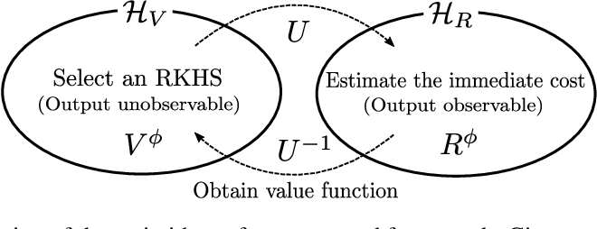 Figure 2 for Continuous-time Value Function Approximation in Reproducing Kernel Hilbert Spaces
