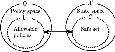 Figure 3 for Continuous-time Value Function Approximation in Reproducing Kernel Hilbert Spaces