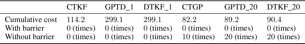 Figure 4 for Continuous-time Value Function Approximation in Reproducing Kernel Hilbert Spaces