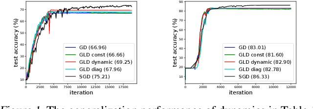 Figure 1 for The Anisotropic Noise in Stochastic Gradient Descent: Its Behavior of Escaping from Minima and Regularization Effects