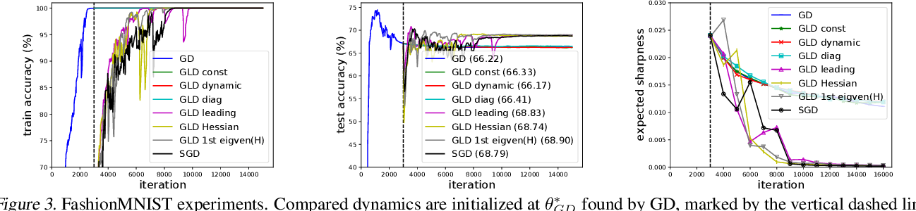 Figure 4 for The Anisotropic Noise in Stochastic Gradient Descent: Its Behavior of Escaping from Minima and Regularization Effects