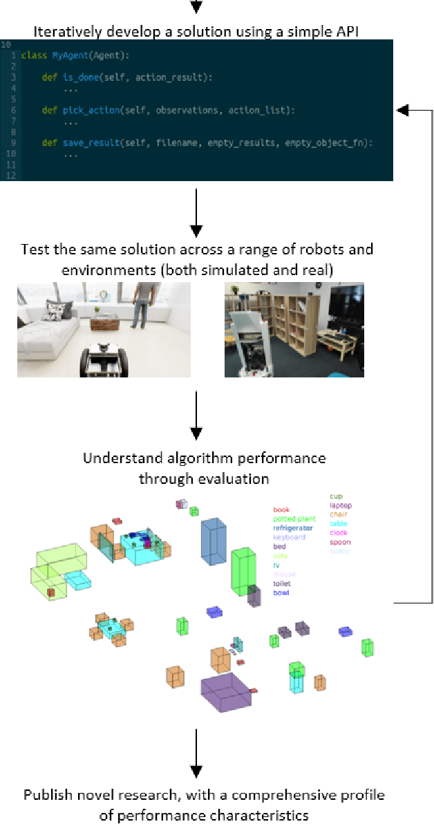 Figure 1 for BenchBot: Evaluating Robotics Research in Photorealistic 3D Simulation and on Real Robots