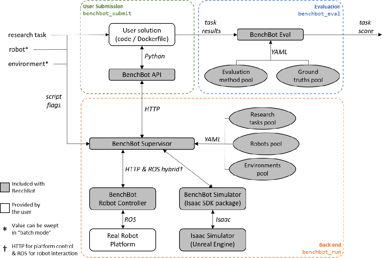 Figure 3 for BenchBot: Evaluating Robotics Research in Photorealistic 3D Simulation and on Real Robots