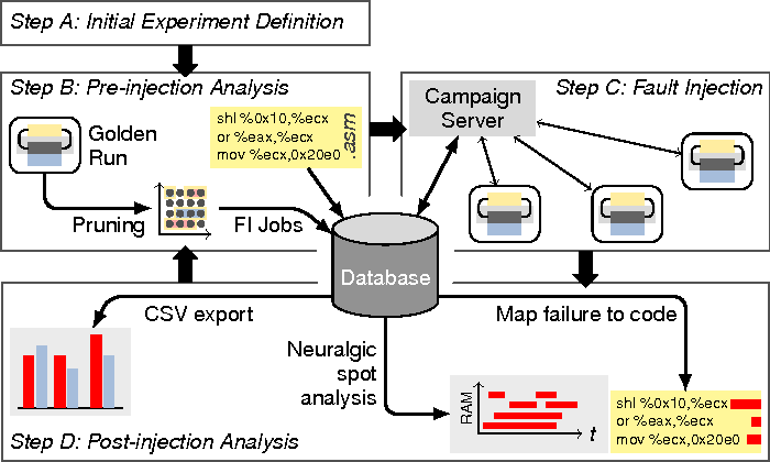 The Fault Tolerance Assessment Cycle: After An Initial Experiment Definition