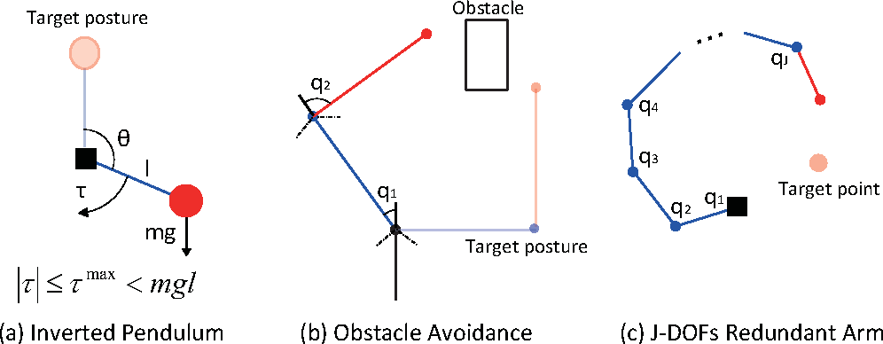 Figure 1 for Latent Kullback Leibler Control for Continuous-State Systems using Probabilistic Graphical Models