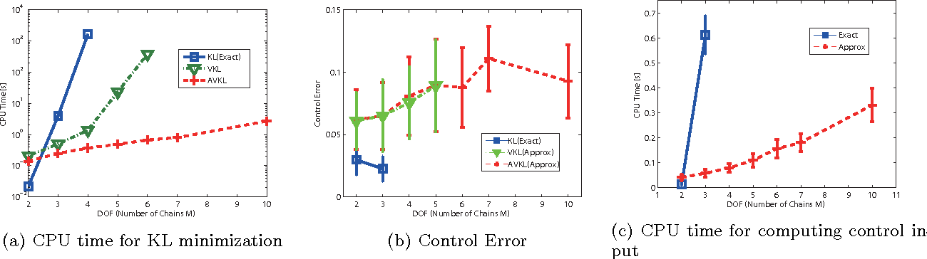Figure 4 for Latent Kullback Leibler Control for Continuous-State Systems using Probabilistic Graphical Models