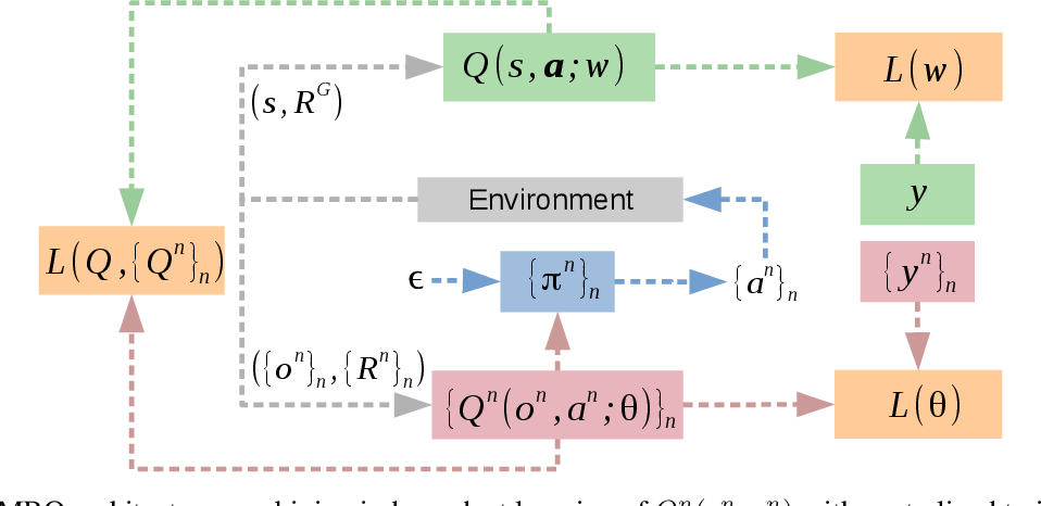 Figure 1 for Integrating independent and centralized multi-agent reinforcement learning for traffic signal network optimization