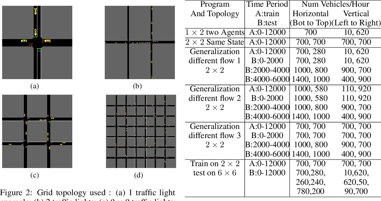 Figure 2 for Integrating independent and centralized multi-agent reinforcement learning for traffic signal network optimization