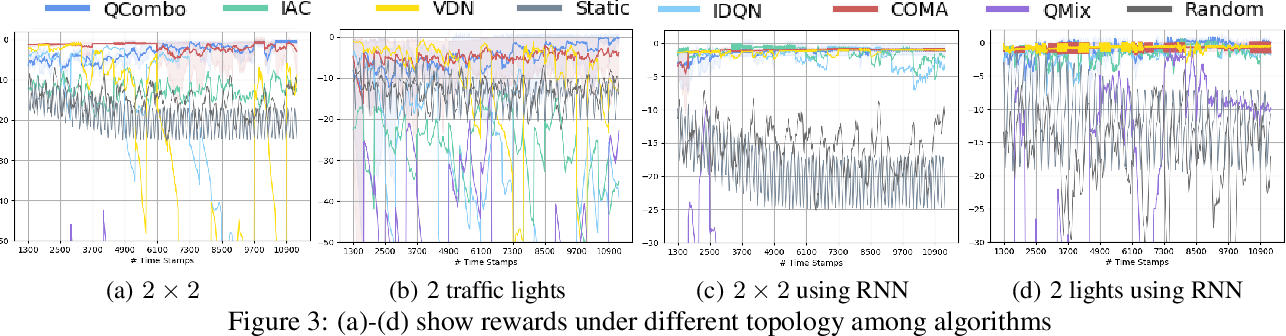 Figure 4 for Integrating independent and centralized multi-agent reinforcement learning for traffic signal network optimization