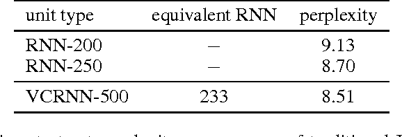 Figure 2 for Variable Computation in Recurrent Neural Networks