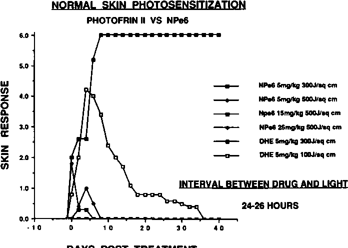 Figure 10 from Tissue Distribution and Photosensitizing Properties