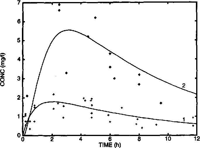 Fig. 2 : Drug level-time curve in the plasma (1) and lung tissue (2) with the immediate release dosage form (single dose), obtained from experiments (+) (16) and the calculation (solid line).