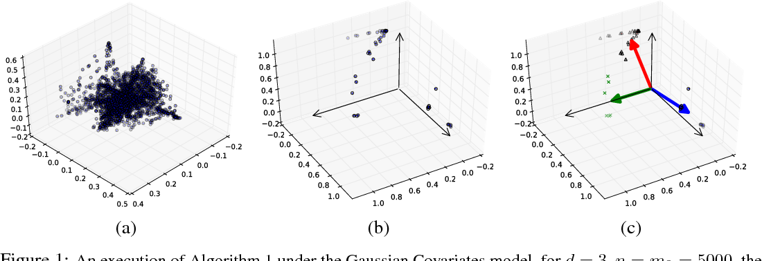 Figure 1 for Learning Combinations of Sigmoids Through Gradient Estimation