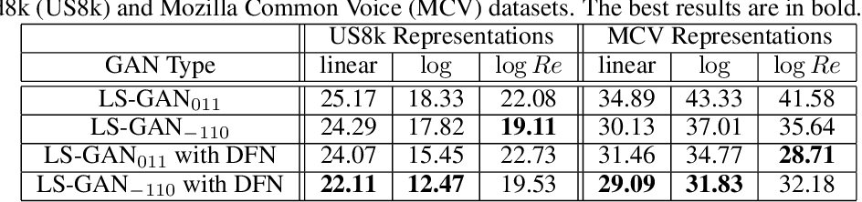 Figure 2 for Improving Stability of LS-GANs for Audio and Speech Signals