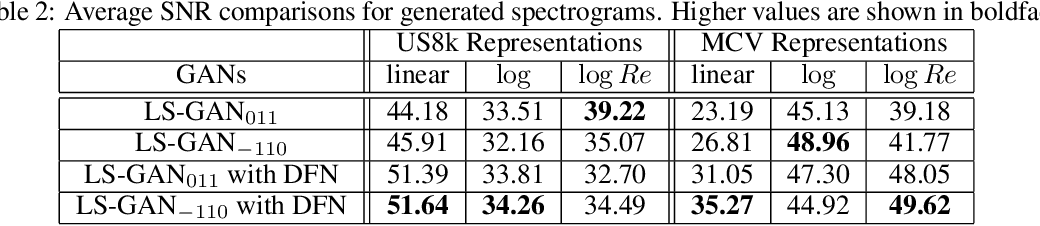 Figure 4 for Improving Stability of LS-GANs for Audio and Speech Signals