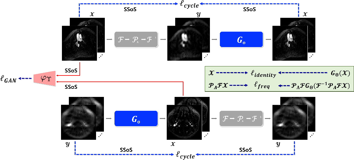 Figure 2 for Unsupervised Deep Learning for MR Angiography with Flexible Temporal Resolution