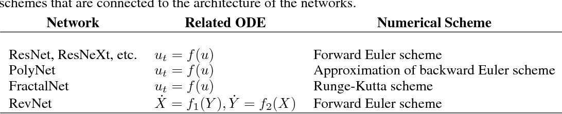 Figure 2 for Beyond Finite Layer Neural Networks: Bridging Deep Architectures and Numerical Differential Equations