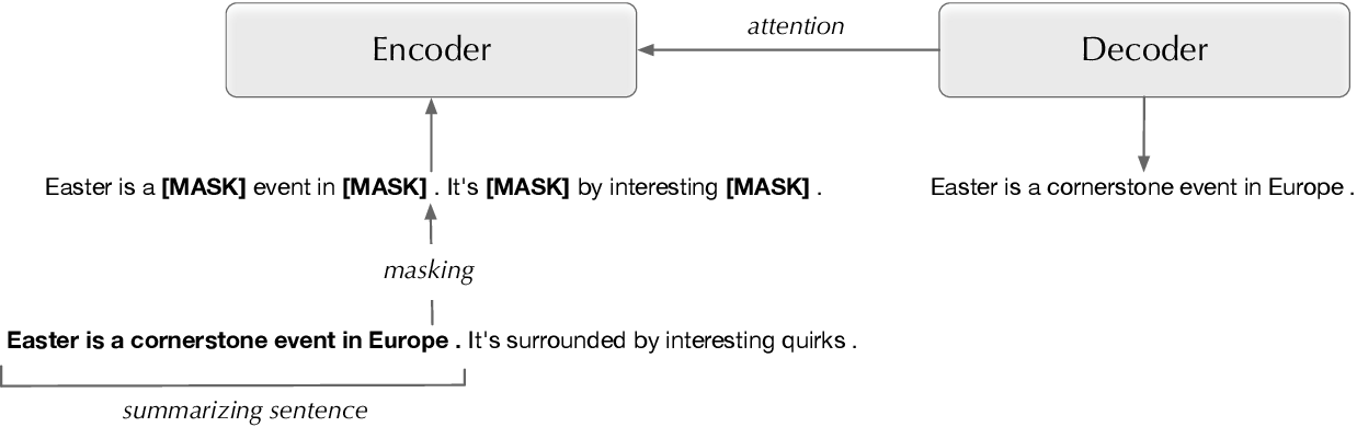 Figure 2 for Transductive Learning for Abstractive News Summarization