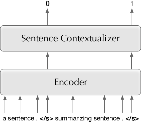 Figure 4 for Transductive Learning for Abstractive News Summarization