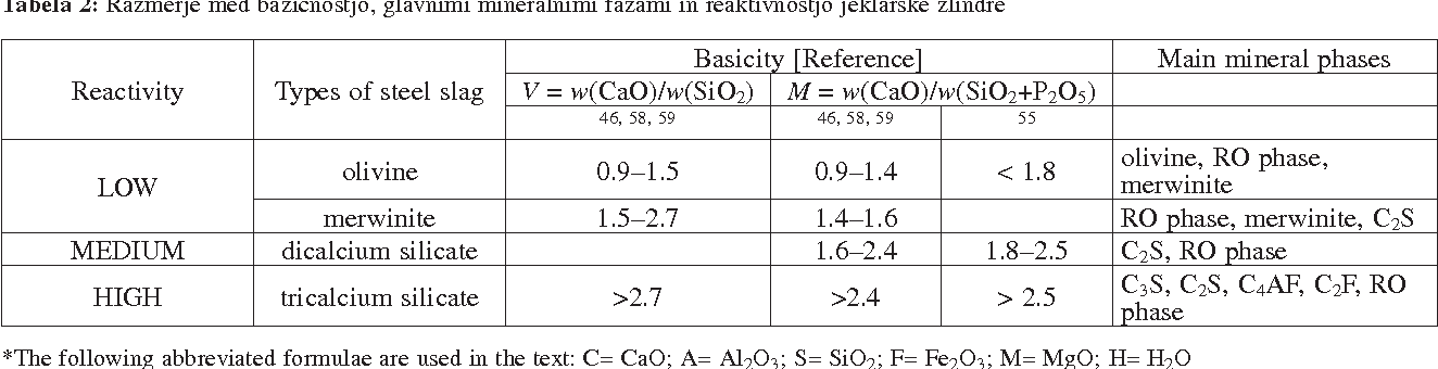 Table 2 from EVALUATION OF LADLE SLAG AS A POTENTIAL