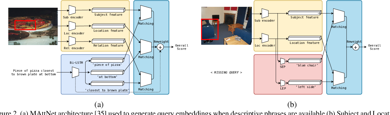 Figure 3 for Utilizing Every Image Object for Semi-supervised Phrase Grounding