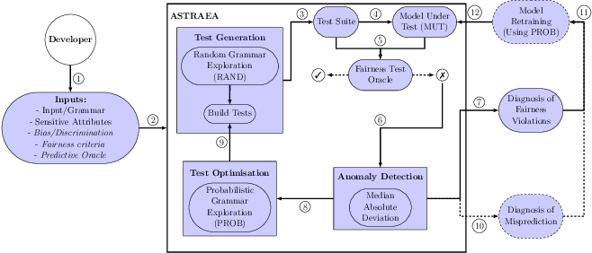 Figure 1 for Astraea: Grammar-based Fairness Testing