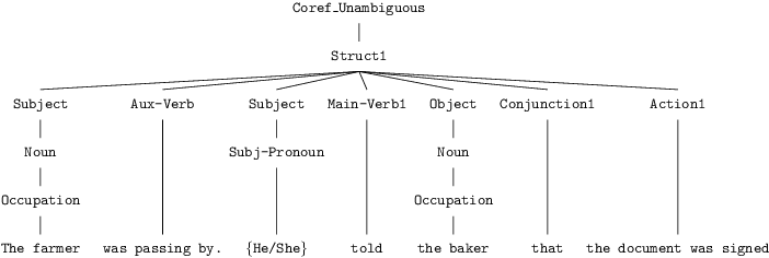Figure 3 for Astraea: Grammar-based Fairness Testing