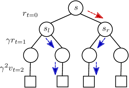 Figure 1 for How to Combine Tree-Search Methods in Reinforcement Learning