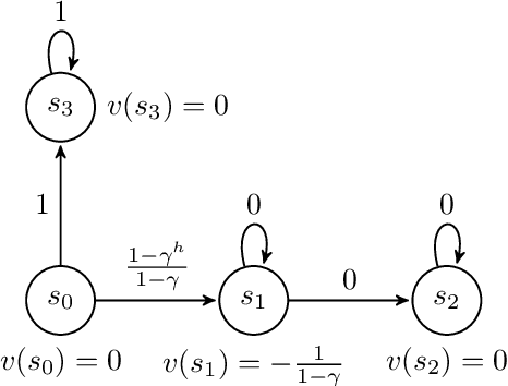 Figure 2 for How to Combine Tree-Search Methods in Reinforcement Learning