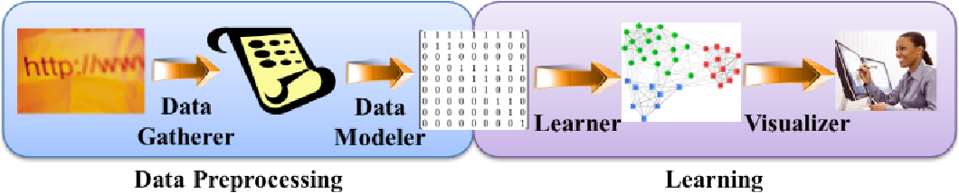 Figure 1 for Personalized Academic Research Paper Recommendation System