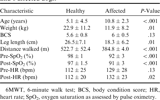 Table 1 6mwt Comparison Between 69 Healthy Dogs And 6 Affected Dogs