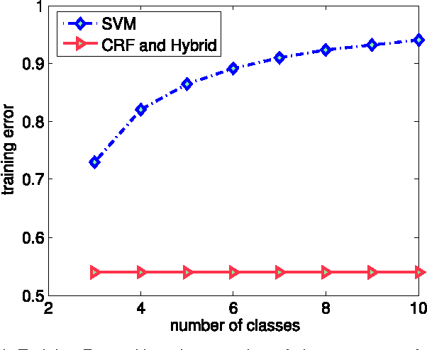 Figure 1 for A Hybrid Loss for Multiclass and Structured Prediction