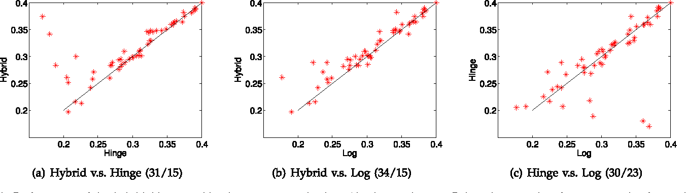 Figure 2 for A Hybrid Loss for Multiclass and Structured Prediction