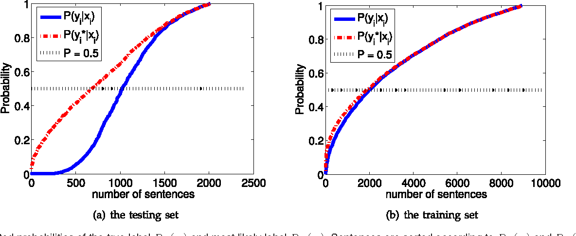 Figure 3 for A Hybrid Loss for Multiclass and Structured Prediction