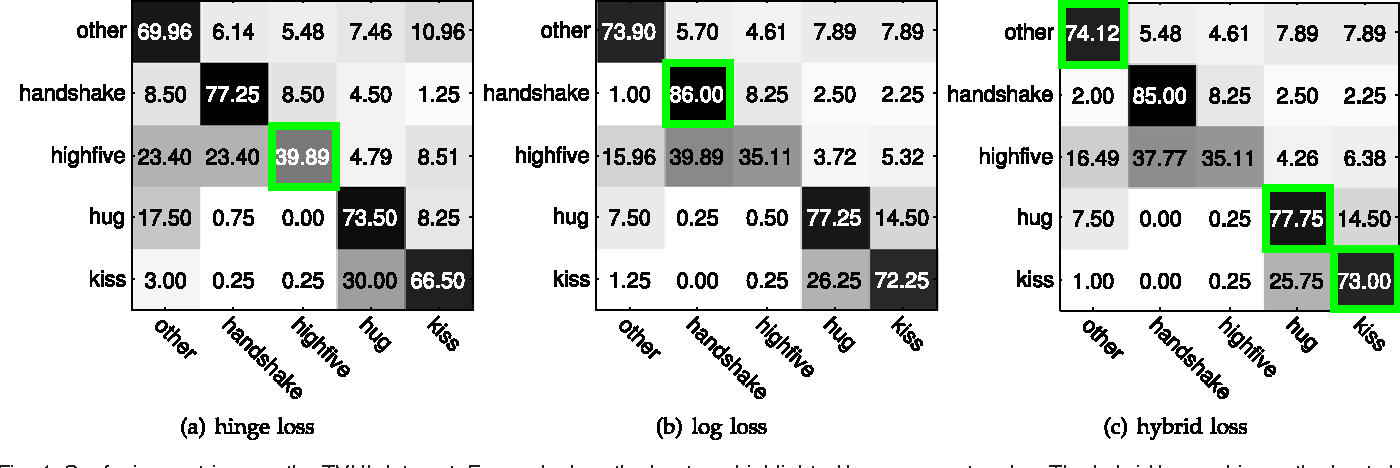 Figure 4 for A Hybrid Loss for Multiclass and Structured Prediction