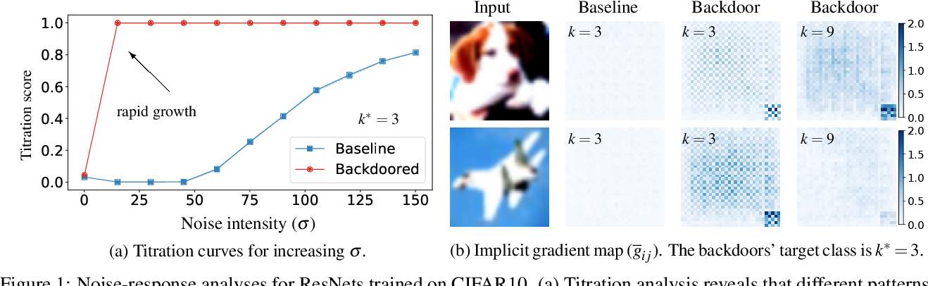 Figure 1 for Noise-response Analysis for Rapid Detection of Backdoors in Deep Neural Networks