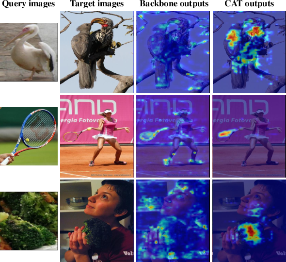 Figure 1 for CAT: Cross-Attention Transformer for One-Shot Object Detection