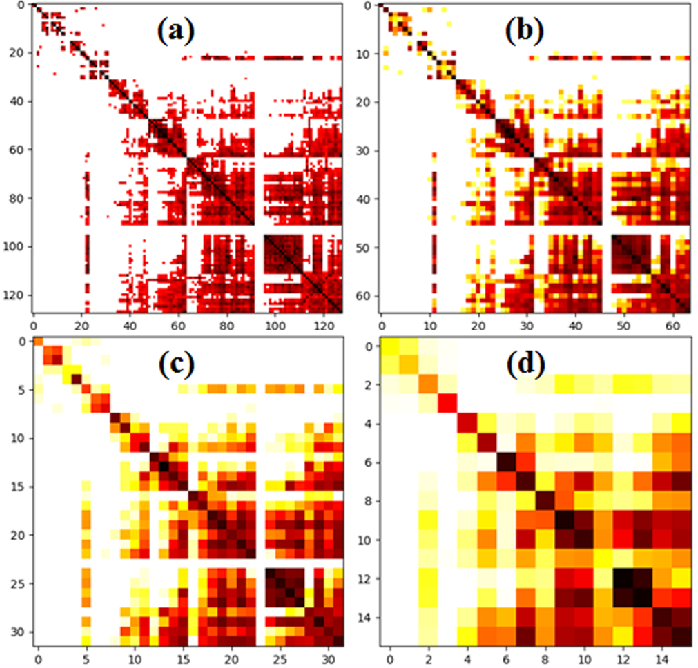 Figure 2 for Predicting Alzheimer's Disease by Hierarchical Graph Convolution from Positron Emission Tomography Imaging