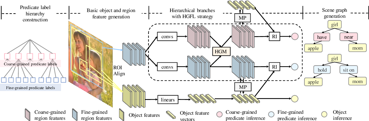Figure 3 for Exploring the Hierarchy in Relation Labels for Scene Graph Generation